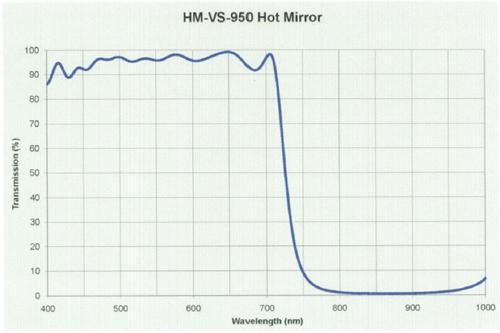 hot-mirror-filter