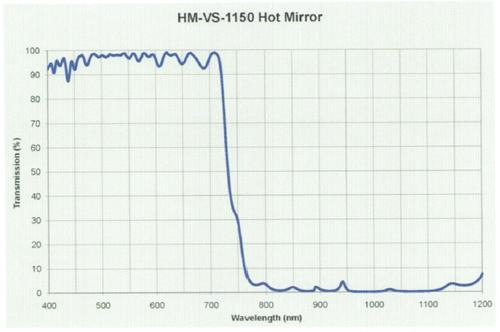 hot-mirror-filter2