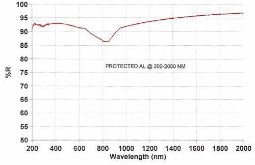 protected-aluminum