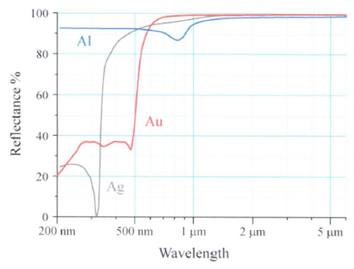 reflectance-vs-wavelength